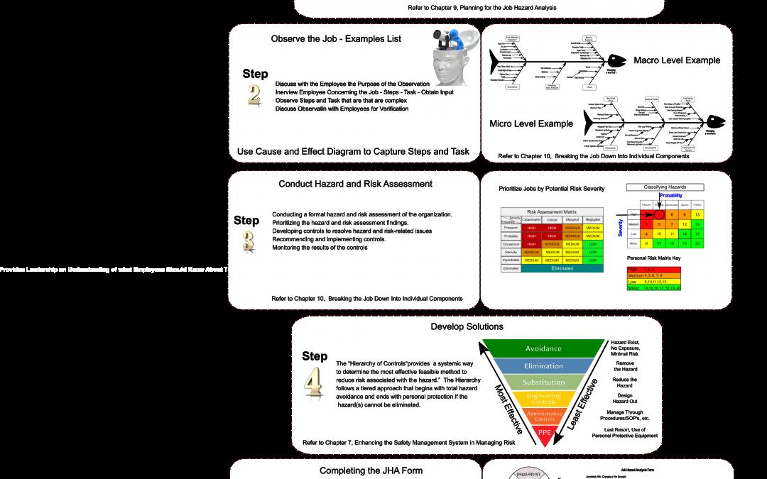 Job Hazard Analysis Infographic